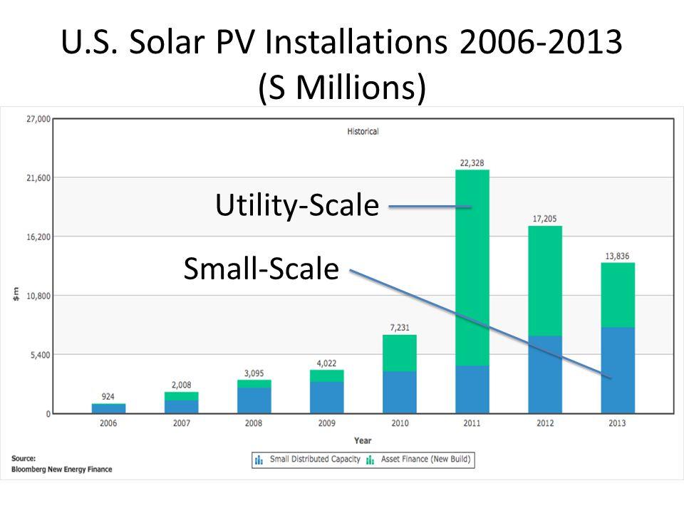 U.S. Solar PV Installations 2006-2013 (S Millions) Utility-Scale Small-Scale