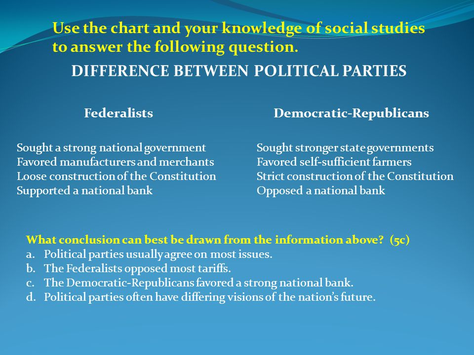 Use the chart and your knowledge of social studies to answer the following question.