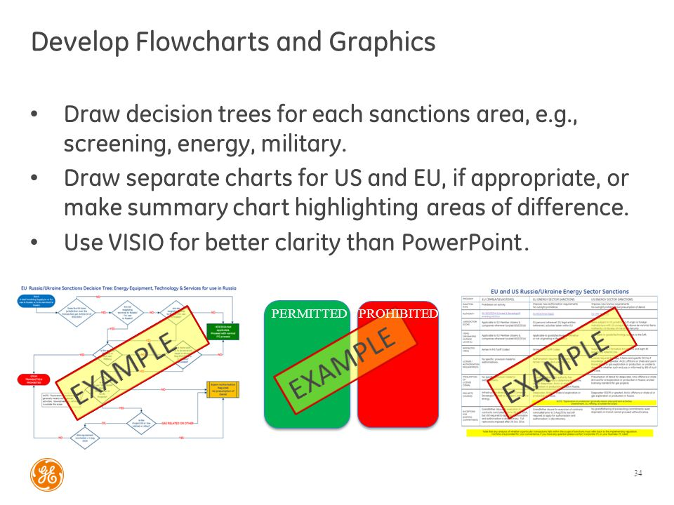 Develop Flowcharts and Graphics Draw decision trees for each sanctions area, e.g., screening, energy, military. Draw separate charts for US and EU, if