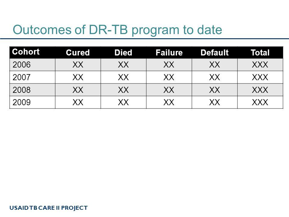 USAID TB CARE II PROJECT Outcomes of DR-TB program to date Cohort CuredDiedFailureDefaultTotal 2006XX XXX 2007XX XXX 2008XX XXX 2009XX XXX