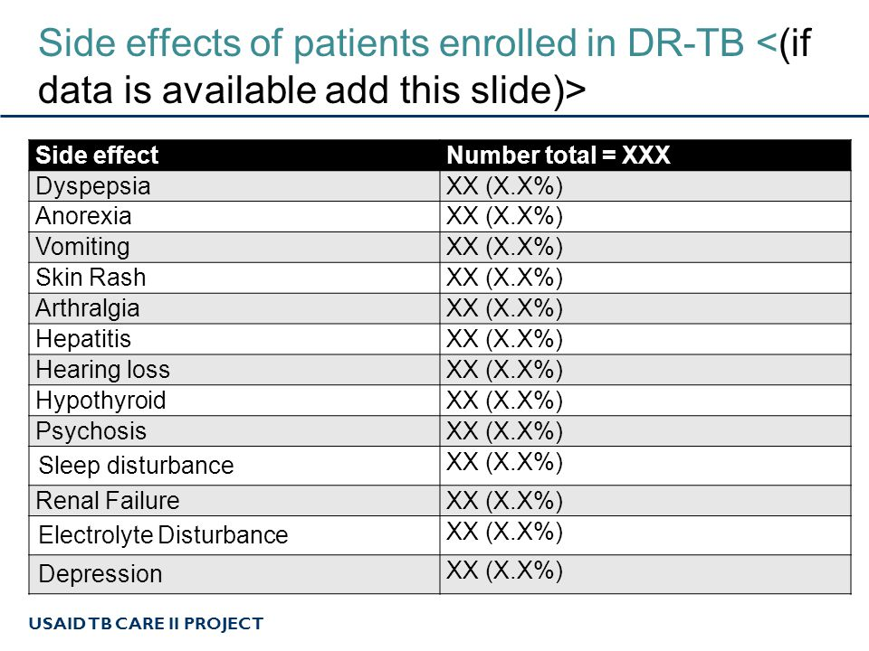 USAID TB CARE II PROJECT Side effects of patients enrolled in DR-TB Side effectNumber total = XXX DyspepsiaXX (X.X%) AnorexiaXX (X.X%) VomitingXX (X.X