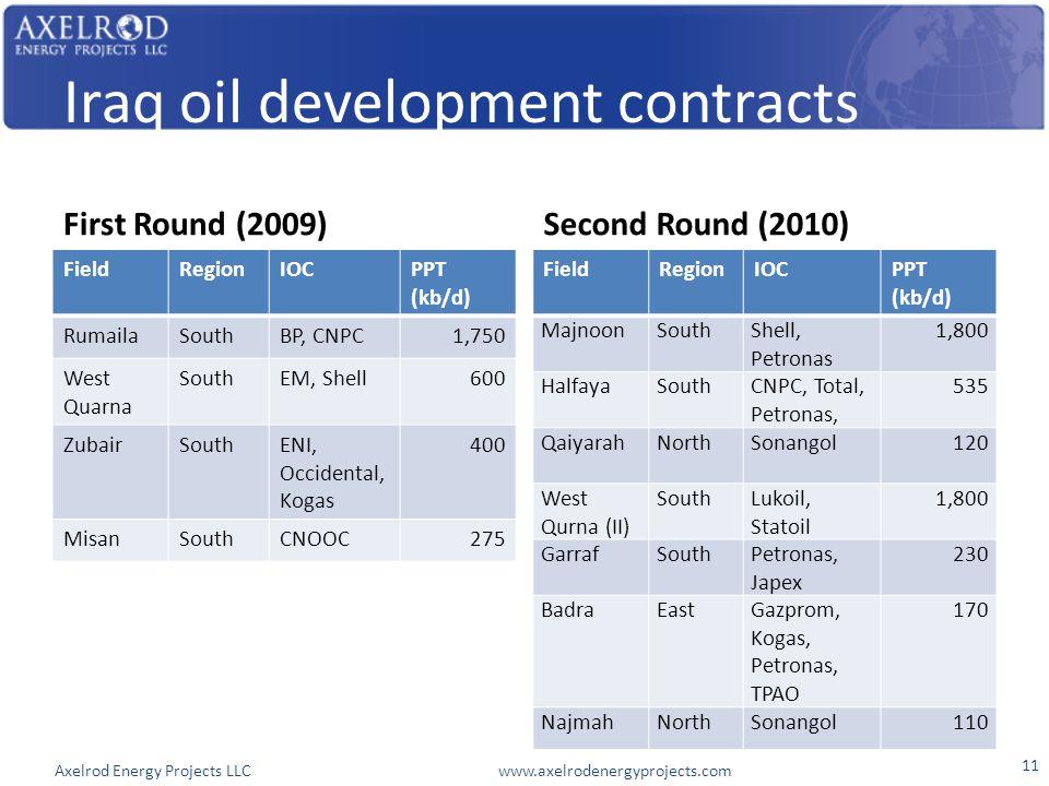Axelrod Energy Projects LLC www.axelrodenergyprojects.com Iraq oil development contracts First Round (2009) FieldRegionIOCPPT (kb/d) RumailaSouthBP, CNPC1,750 West Quarna SouthEM, Shell600 ZubairSouthENI, Occidental, Kogas 400 MisanSouthCNOOC275 Second Round (2010) FieldRegionIOCPPT (kb/d) MajnoonSouthShell, Petronas 1,800 HalfayaSouthCNPC, Total, Petronas, 535 QaiyarahNorthSonangol120 West Qurna (II) SouthLukoil, Statoil 1,800 GarrafSouthPetronas, Japex 230 BadraEastGazprom, Kogas, Petronas, TPAO 170 NajmahNorthSonangol110 11