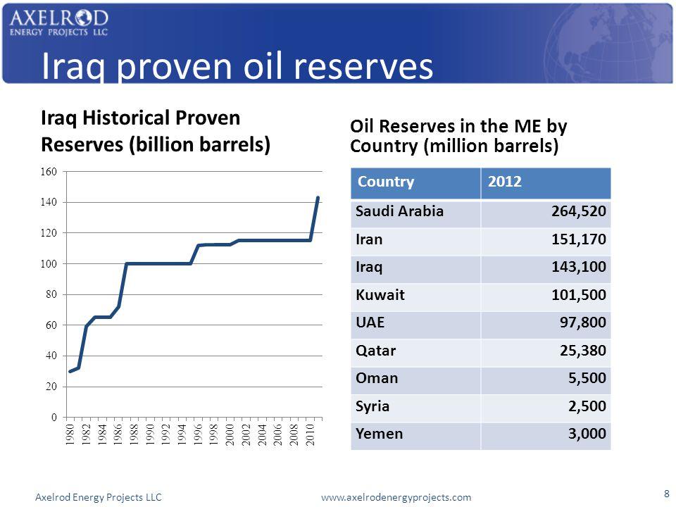 Axelrod Energy Projects LLC www.axelrodenergyprojects.com Iraq proven oil reserves Iraq Historical Proven Reserves (billion barrels) Oil Reserves in the ME by Country (million barrels) Country2012 Saudi Arabia264,520 Iran151,170 Iraq143,100 Kuwait101,500 UAE97,800 Qatar25,380 Oman5,500 Syria2,500 Yemen3,000 8