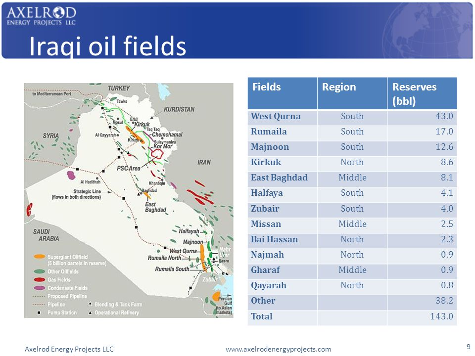 Axelrod Energy Projects LLC www.axelrodenergyprojects.com Iraqi oil fields FieldsRegionReserves (bbl) West QurnaSouth43.0 RumailaSouth17.0 MajnoonSouth12.6 KirkukNorth8.6 East BaghdadMiddle8.1 HalfayaSouth4.1 ZubairSouth4.0 MissanMiddle2.5 Bai HassanNorth2.3 NajmahNorth0.9 GharafMiddle0.9 QayarahNorth0.8 Other 38.2 Total 143.0 9