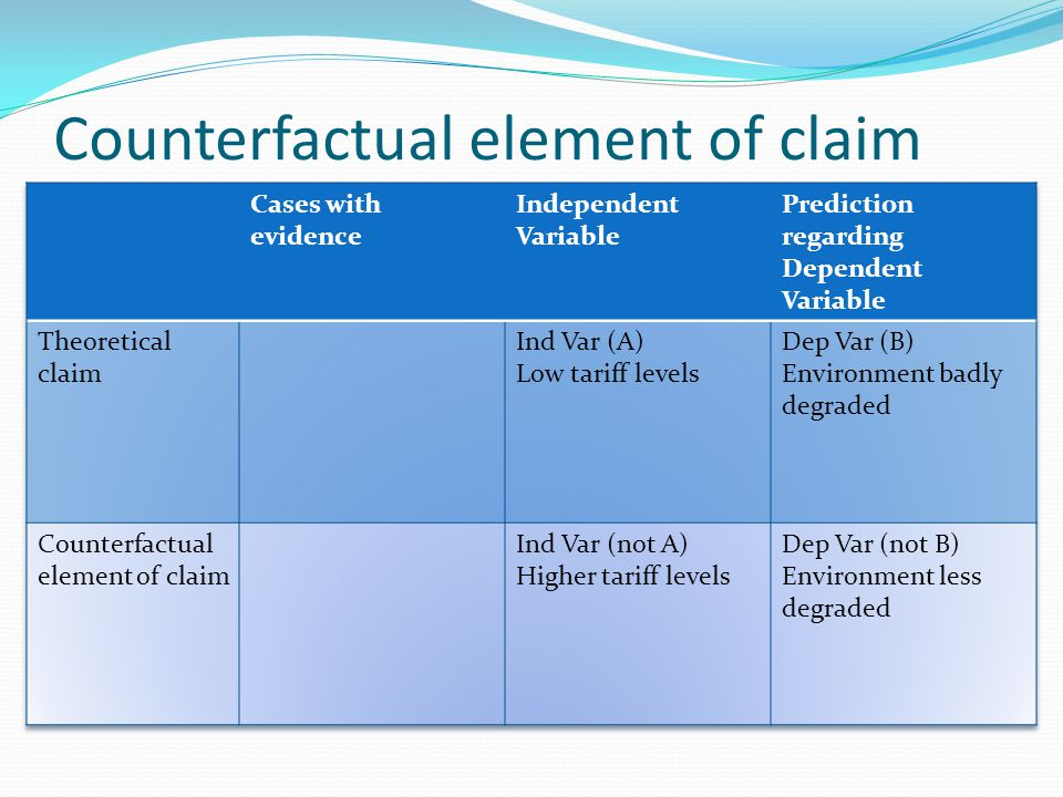 Counterfactual element of claim