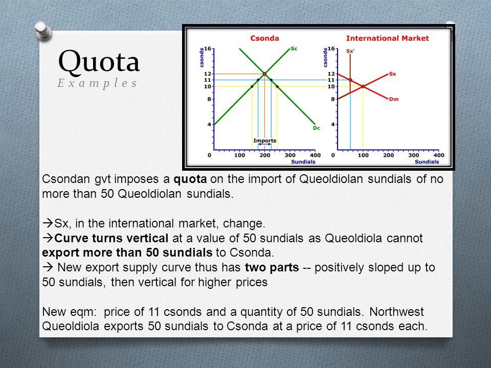 Csondan gvt imposes a quota on the import of Queoldiolan sundials of no more than 50 Queoldiolan sundials.