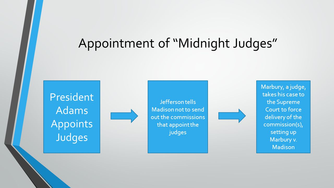 """Appointment of """"Midnight Judges"""" President Adams Appoints Judges Jefferson tells Madison not to send out the commissions that appoint the judges Marbu"""
