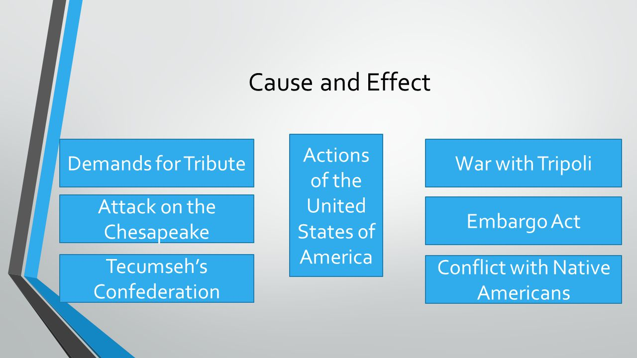 Cause and Effect Demands for Tribute Attack on the Chesapeake Tecumseh's Confederation Actions of the United States 0f America War with Tripoli Embarg