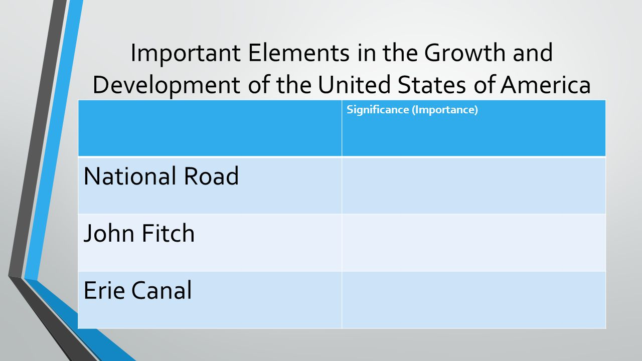 Important Elements in the Growth and Development of the United States of America Significance (Importance) National Road John Fitch Erie Canal