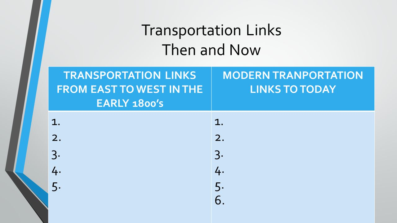 Transportation Links Then and Now TRANSPORTATION LINKS FROM EAST TO WEST IN THE EARLY 1800's MODERN TRANPORTATION LINKS TO TODAY 1. 2. 3. 4. 5. 1. 2.