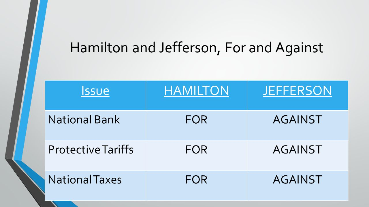 Hamilton and Jefferson, For and Against IssueHAMILTONJEFFERSON National BankFORAGAINST Protective TariffsFORAGAINST National TaxesFORAGAINST