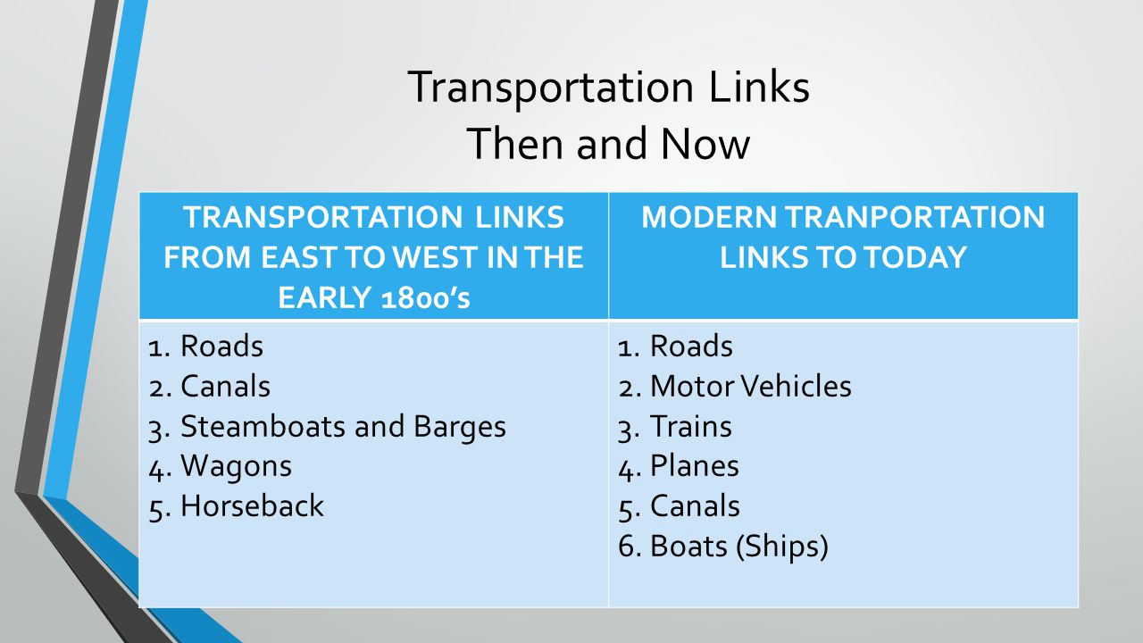 Transportation Links Then and Now TRANSPORTATION LINKS FROM EAST TO WEST IN THE EARLY 1800's MODERN TRANPORTATION LINKS TO TODAY 1.Roads 2.Canals 3.St