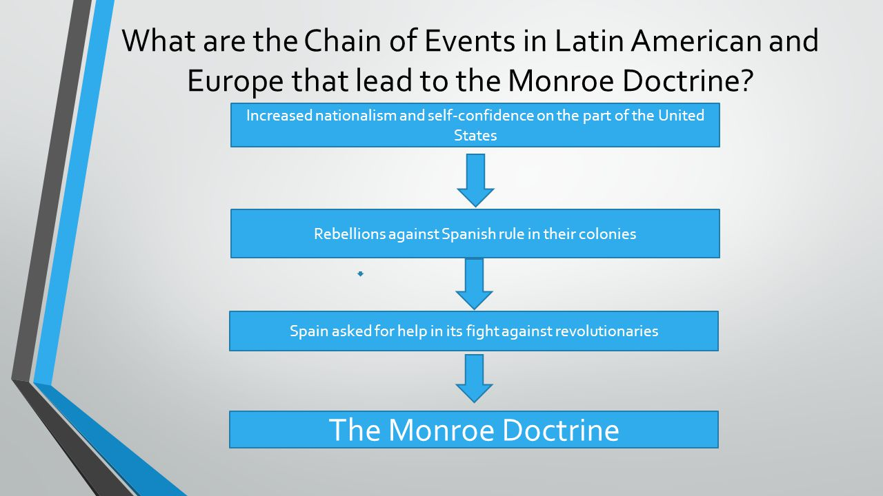 What are the Chain of Events in Latin American and Europe that lead to the Monroe Doctrine? Increased nationalism and self-confidence on the part of t