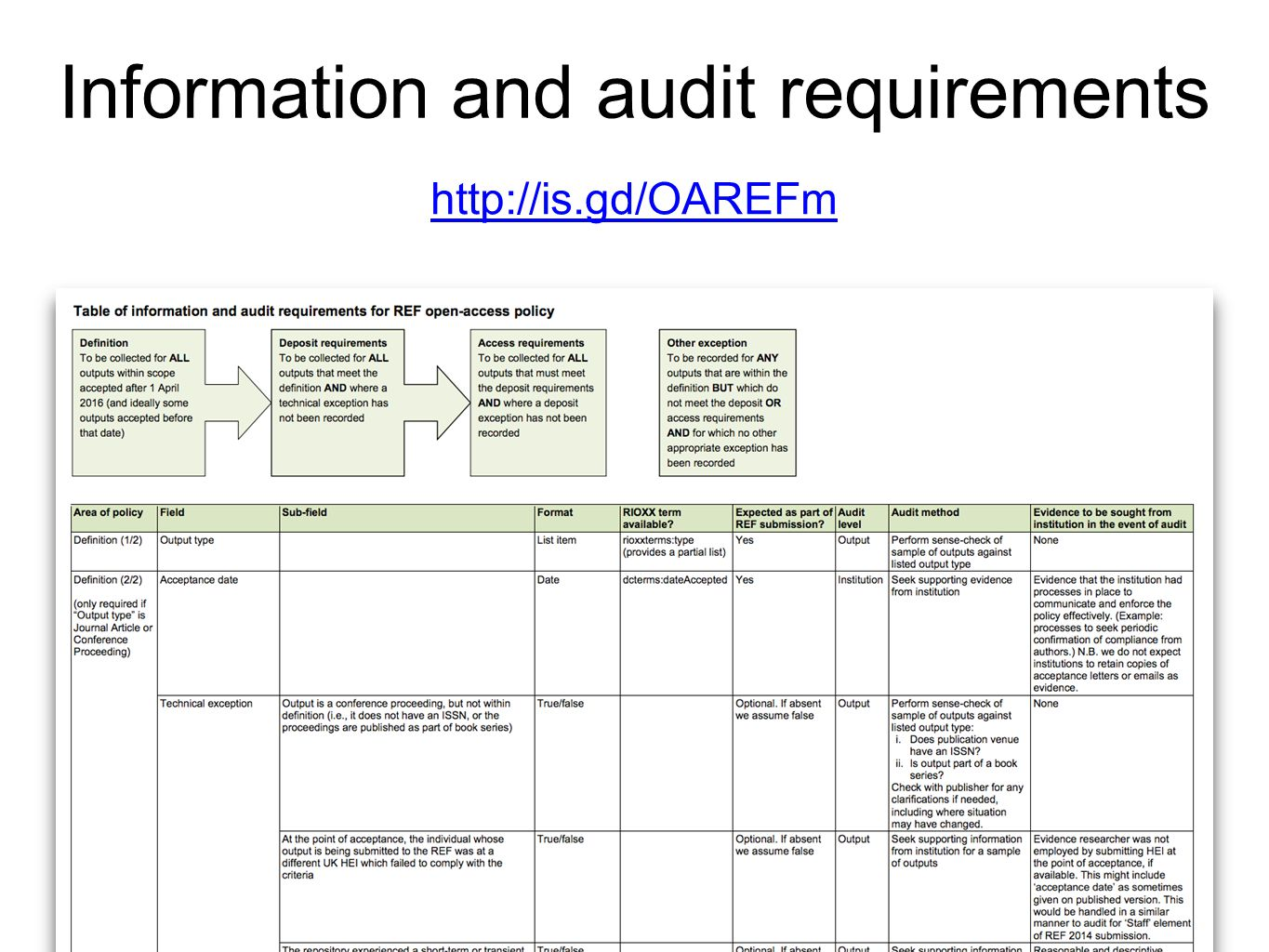 Information and audit requirements http://is.gd/OAREFm