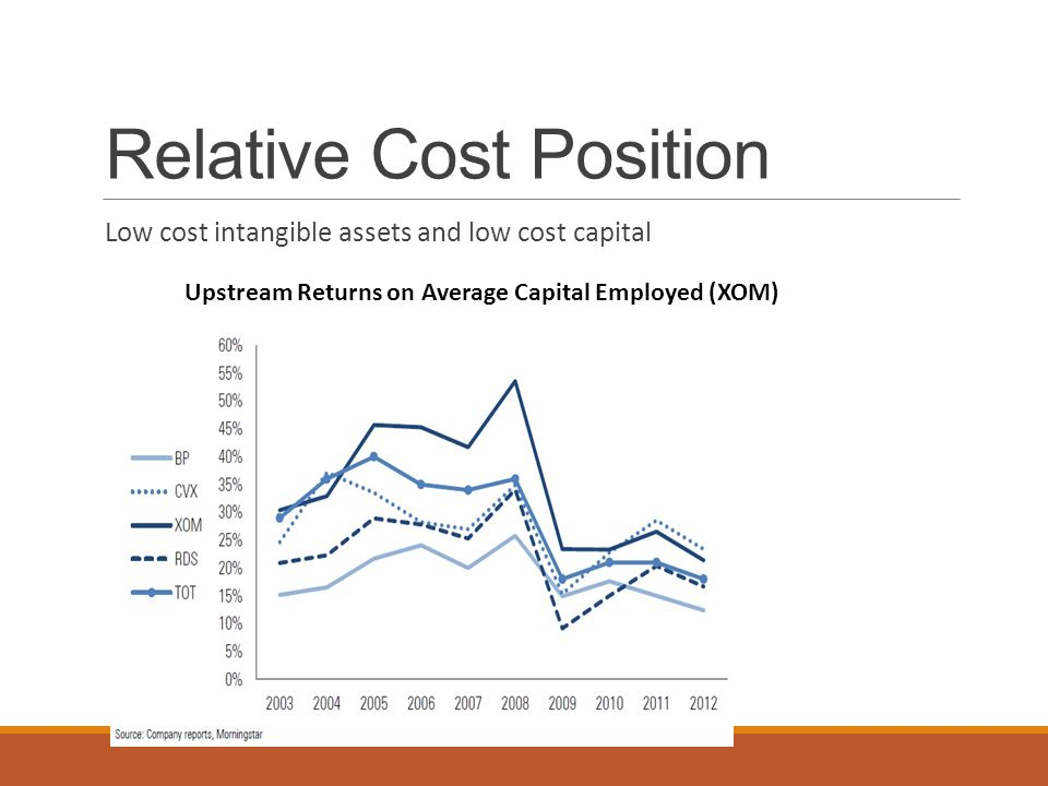 Relative Cost Position Low cost intangible assets and low cost capital Upstream Returns on Average Capital Employed (XOM)