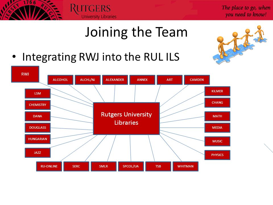 Joining the Team Integrating RWJ into the RUL ILS Rutgers University Libraries CHEMISTRY SPCOL/UA DANA DOUGLASS HUNGARIAN JAZZ RWJ SMLR LSM ALCOHOLALCHL/NJALEXANDERANNEXARTCAMDEN KILMER CHANG MATH MEDIA MUSIC WHITMANTSB PHYSICS RU-ONLINESERC