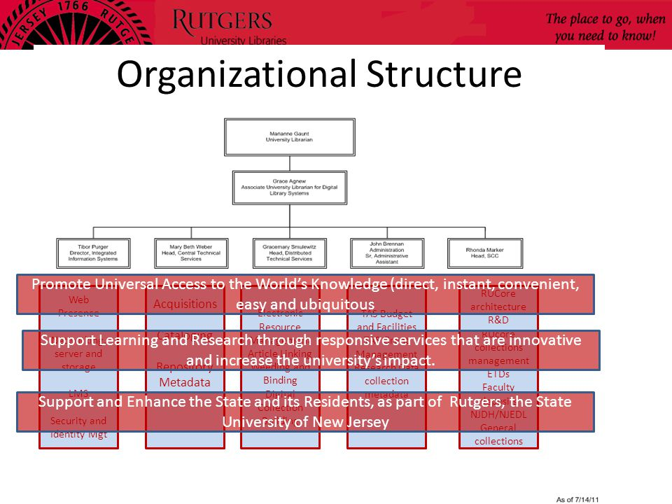 Organizational Structure Web Presence Networking, server and storage LMS Security and Identity Mgt Acquisitions Cataloging Repository Metadata Electronic Resource Management Article Linking Weeding and Binding Digital Collection Building TAS Budget and Facilities TAS Grant Management Research Data collection metadata RUCore architecture R&D RUcore collections management ETDs Faculty deposits NJDH/NJEDL General collections Promote Universal Access to the World's Knowledge (direct, instant, convenient, easy and ubiquitous Support Learning and Research through responsive services that are innovative and increase the university's impact.