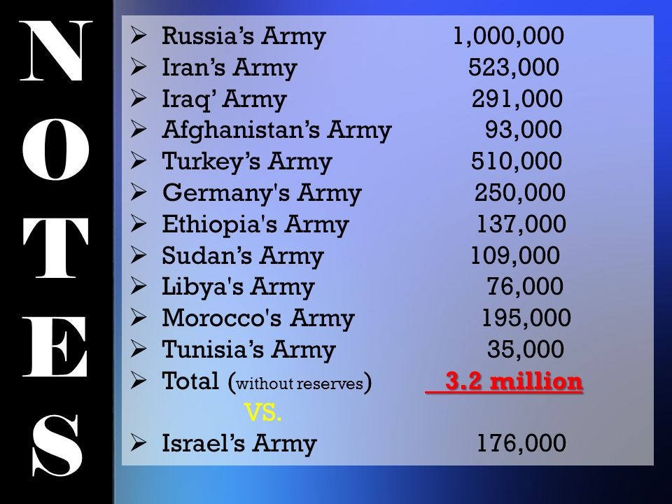 NOTESNOTES  Russia's Army 1,000,000  Iran's Army 523,000  Iraq' Army 291,000  Afghanistan's Army 93,000  Turkey's Army 510,000  Germany s Army 250,000  Ethiopia s Army 137,000  Sudan's Army 109,000  Libya s Army 76,000  Morocco s Army 195,000  Tunisia's Army 35,000 3.2 million  Total ( without reserves ) 3.2 million VS.