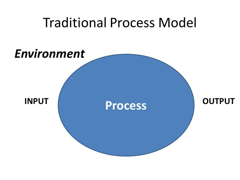 Traditional Process Model Process Environment INPUTOUTPUT