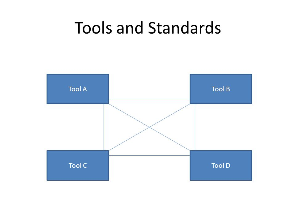 Tools and Standards Tool ATool B Tool DTool C