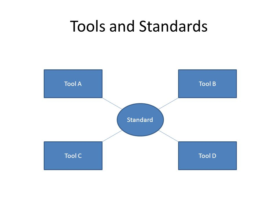 Tools and Standards Tool ATool B Tool DTool C Standard
