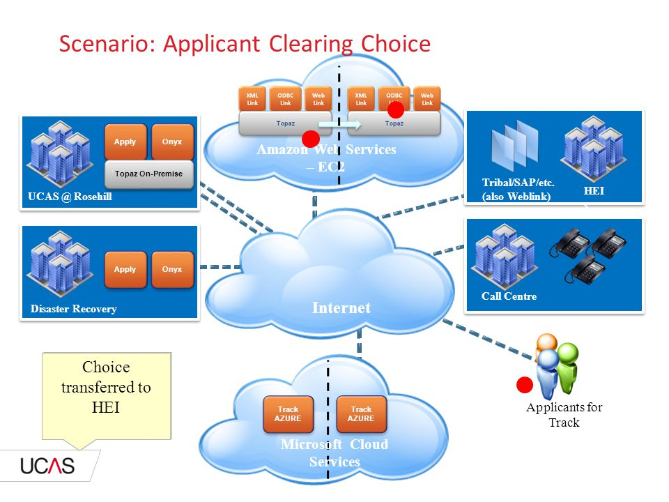 Amazon Web Services – EC2 Scenario: Applicant Clearing Choice Call Centre UCAS @ Rosehill Disaster Recovery HEI s ApplyOnyx Apply Onyx Topaz On-Premise Tribal/SAP/etc.
