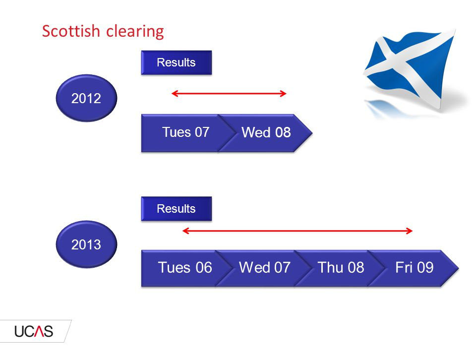 Scottish clearing Results Tues 06Wed 07Thu 08Fri 09 2013 2012 Results Tues 07 Wed 08