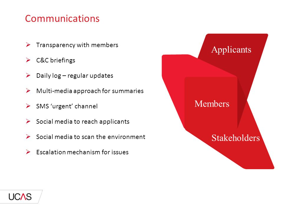 Communications Members Applicants Stakeholders  Transparency with members  C&C briefings  Daily log – regular updates  Multi-media approach for summaries  SMS 'urgent' channel  Social media to reach applicants  Social media to scan the environment  Escalation mechanism for issues