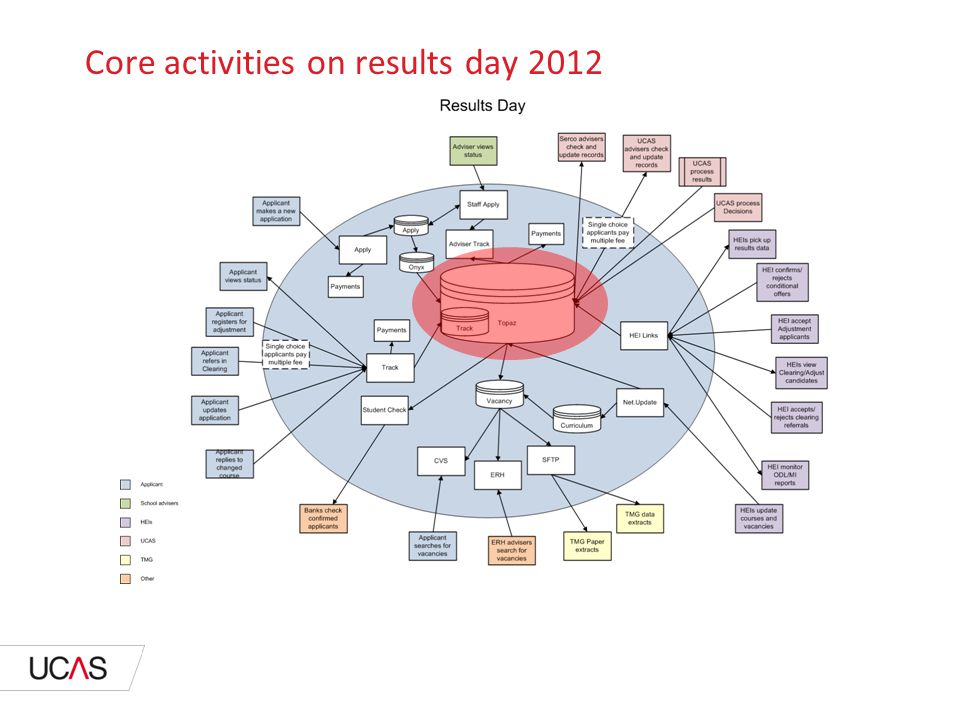 Core activities on results day 2013