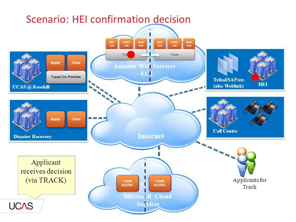 Amazon Web Services – EC2 Scenario: HEI confirmation decision Call Centre UCAS @ Rosehill Disaster Recovery HEI s ApplyOnyx Apply Onyx Topaz On-Premise Tribal/SAP/etc.