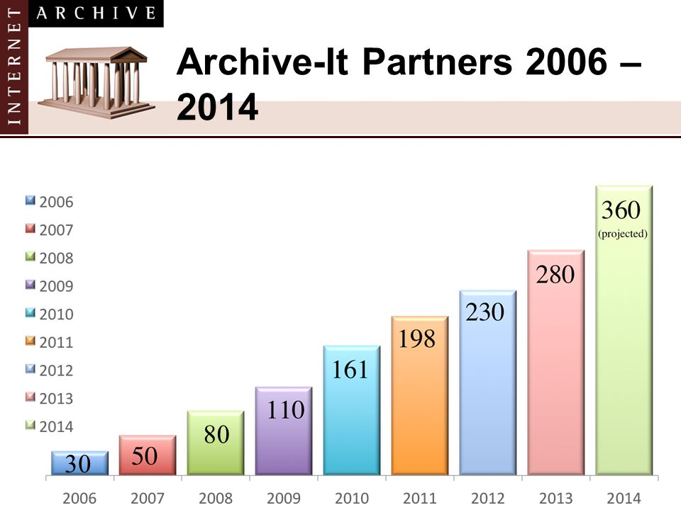 30 80 Archive-It Partners 2006 – 2014