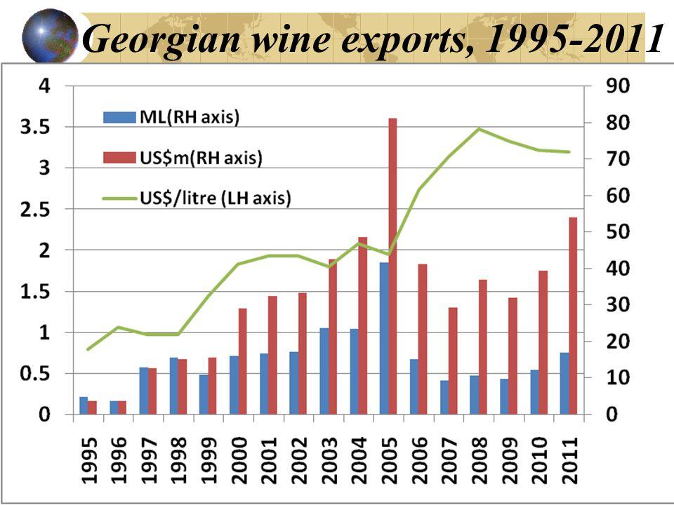 Georgian wine exports, 1995-2011