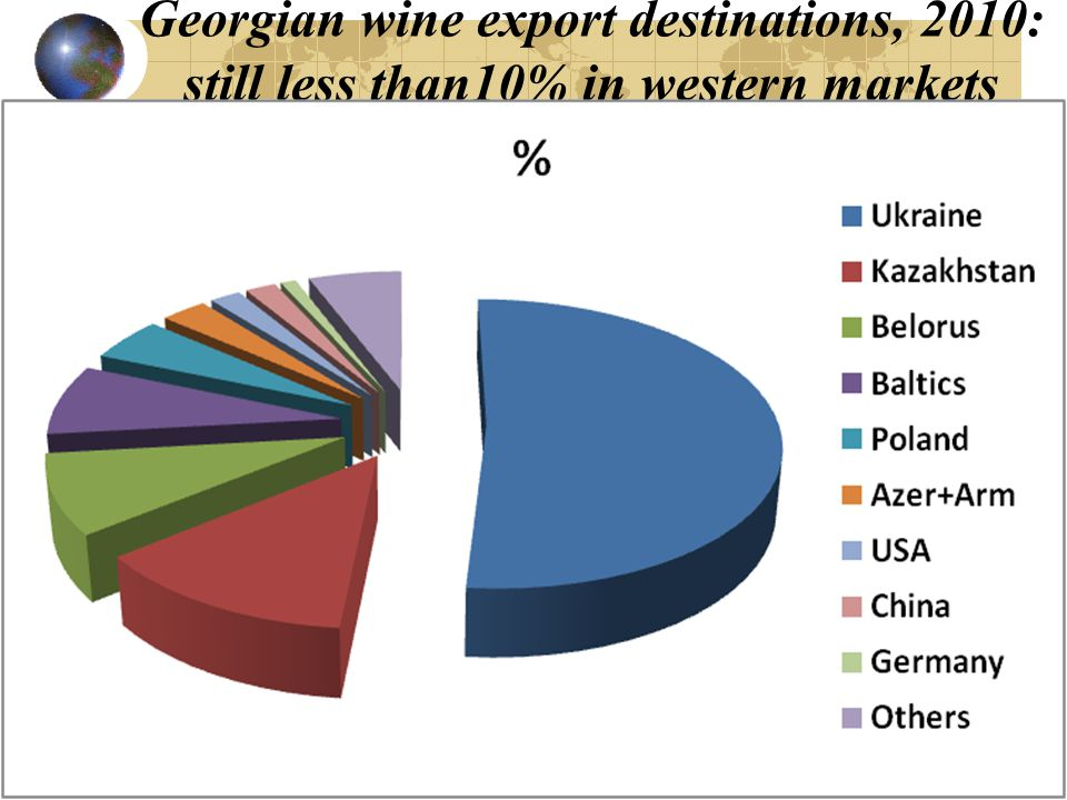 Georgian wine export destinations, 2010: still less than10% in western markets
