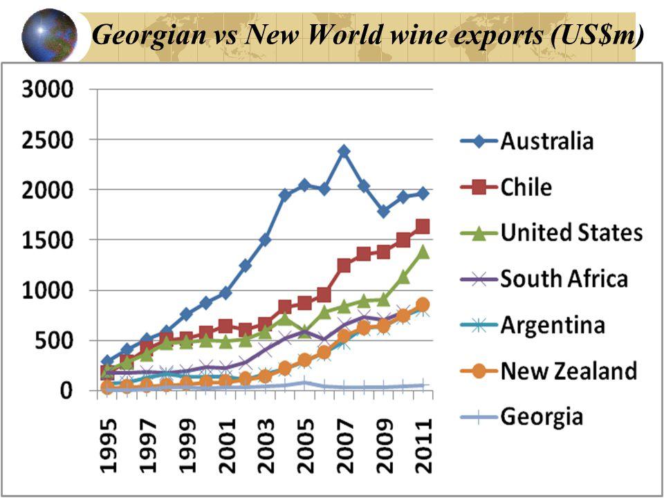 Georgian vs New World wine exports (US$m)