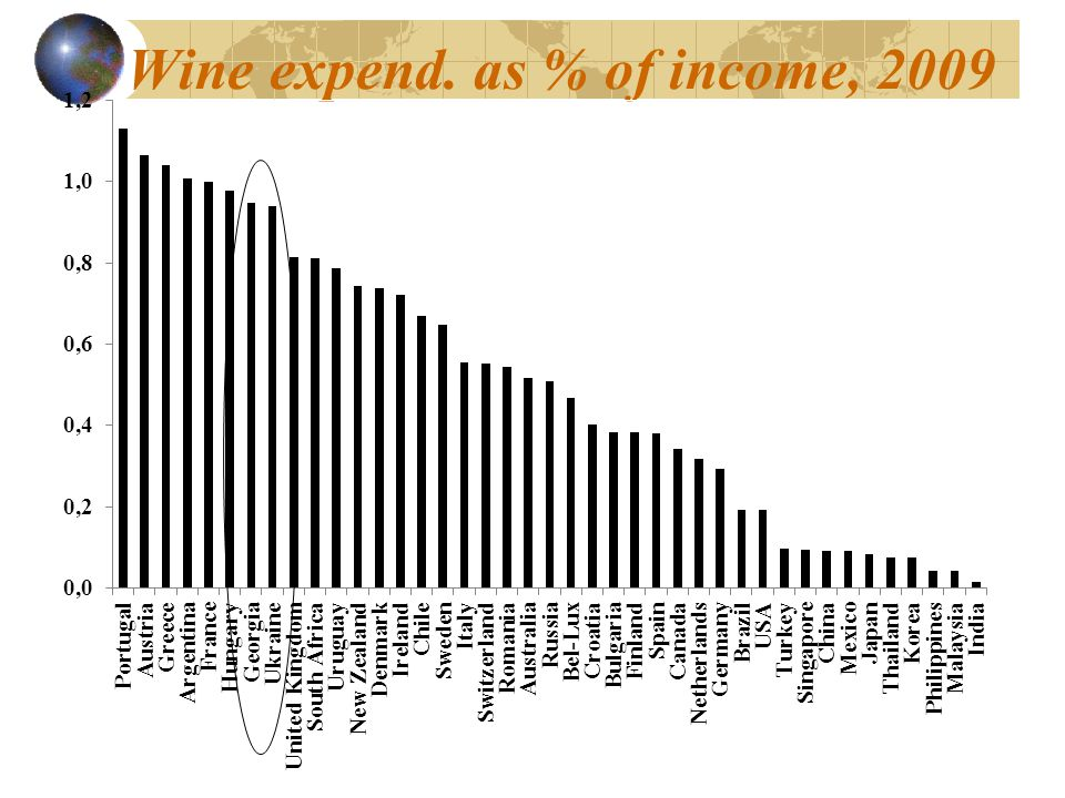 Wine expend. as % of income, 2009