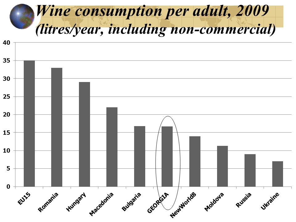 Wine consumption per adult, 2009 (litres/year, including non-commercial)