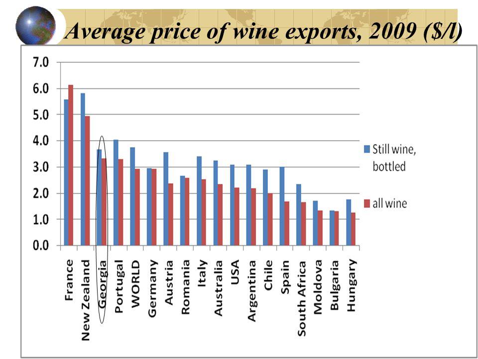 Average price of wine exports, 2009 ($/l)