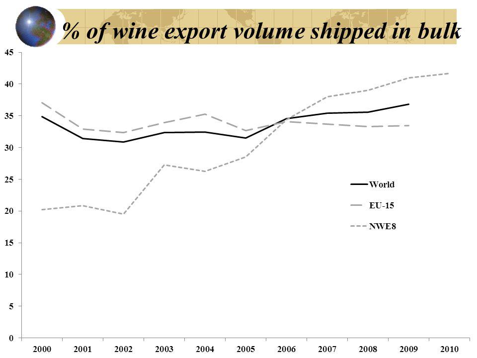 % of wine export volume shipped in bulk