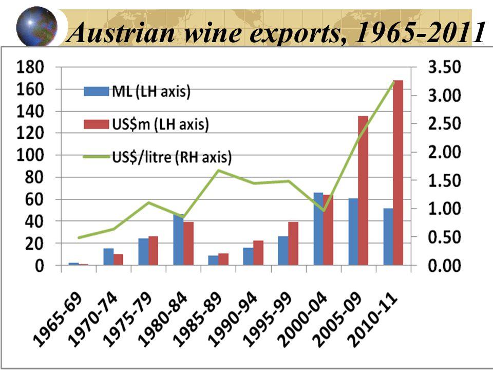Austrian wine exports, 1965-2011