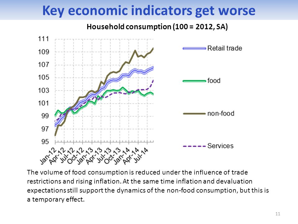 The volume of food consumption is reduced under the influence of trade restrictions and rising inflation. At the same time inflation and devaluation e