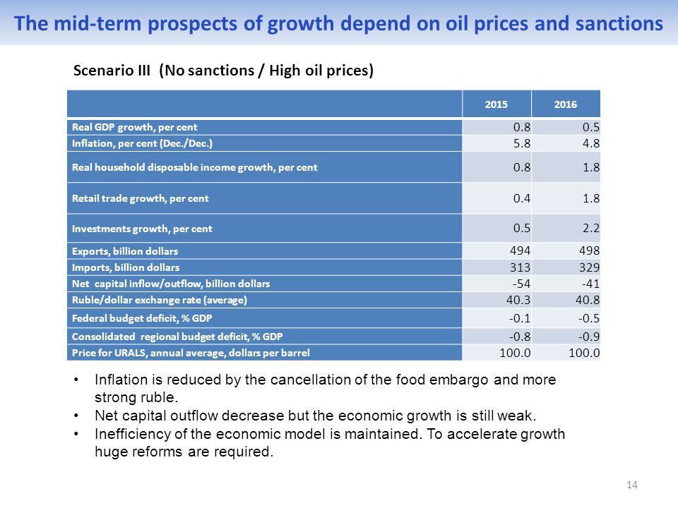 14 The mid-term prospects of growth depend on oil prices and sanctions Scenario III (No sanctions / High oil prices) 20152016 Real GDP growth, per cent 0.80.5 Inflation, per cent (Dec./Dec.) 5.84.8 Real household disposable income growth, per cent 0.81.8 Retail trade growth, per cent 0.41.8 Investments growth, per cent 0.52.2 Exports, billion dollars 494498 Imports, billion dollars 313329 Net capital inflow/outflow, billion dollars -54-41 Ruble/dollar exchange rate (average) 40.340.8 Federal budget deficit, % GDP -0.1-0.5 Consolidated regional budget deficit, % GDP -0.8-0.9 Price for URALS, annual average, dollars per barrel 100.0 Inflation is reduced by the cancellation of the food embargo and more strong ruble.
