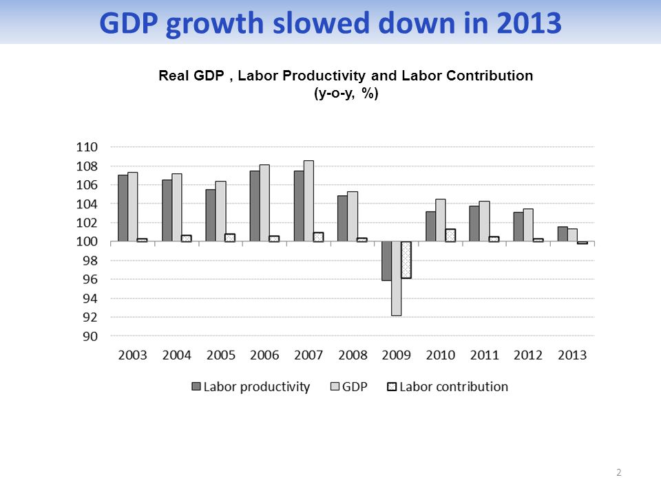 2 GDP growth slowed down in 2013 Real GDP, Labor Productivity and Labor Contribution (y-o-y, %)