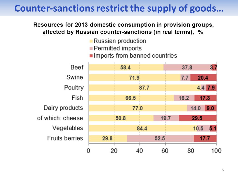 5 Counter-sanctions restrict the supply of goods… Resources for 2013 domestic consumption in provision groups, affected by Russian counter-sanctions (in real terms), %