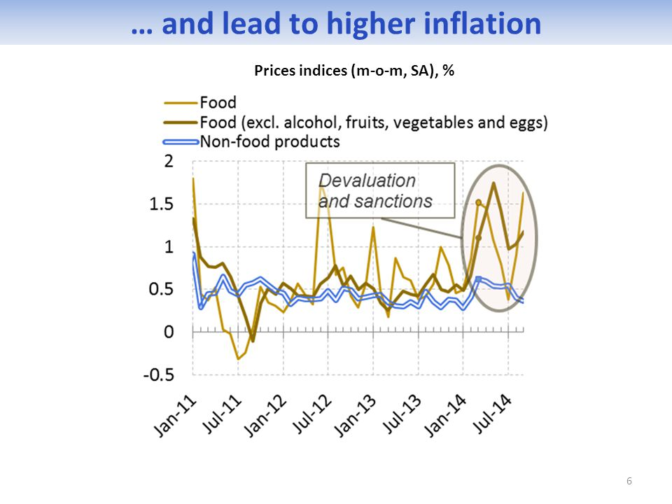 6 … and lead to higher inflation Prices indices (m-o-m, SA), %