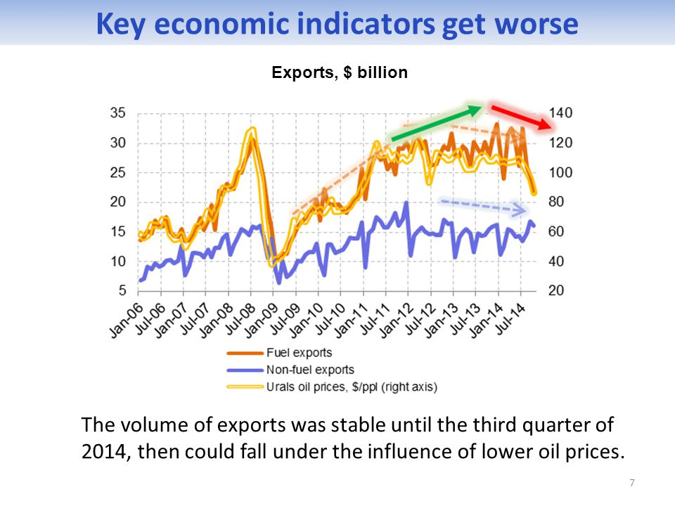 The volume of exports was stable until the third quarter of 2014, then could fall under the influence of lower oil prices. 7 Key economic indicators g