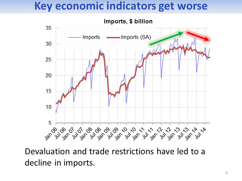 Devaluation and trade restrictions have led to a decline in imports.