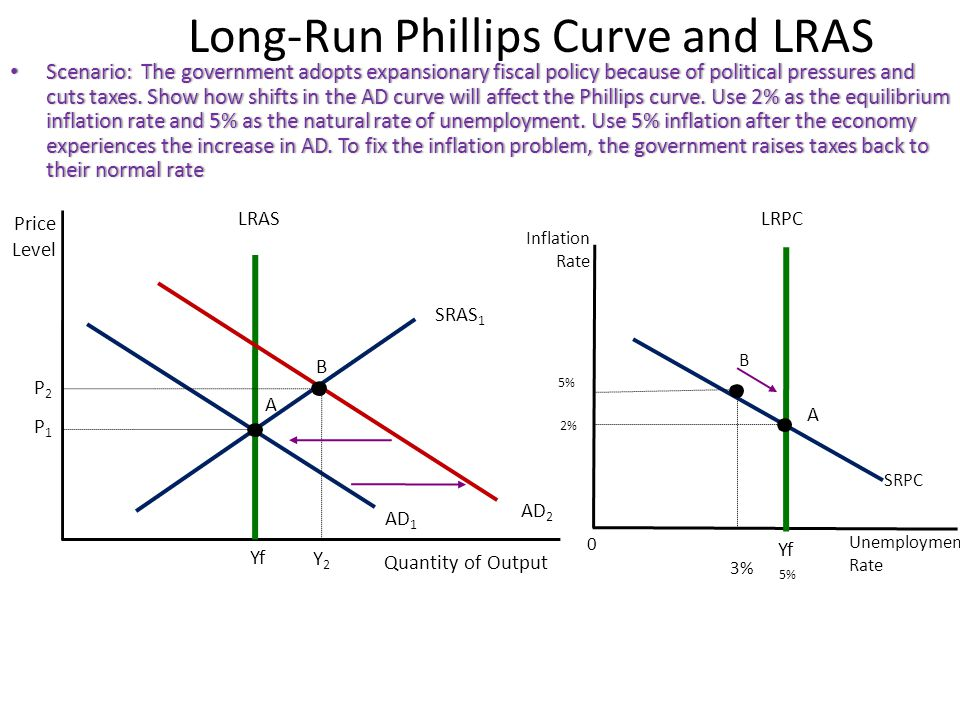 Long-Run Phillips Curve and LRAS Scenario: The government adopts expansionary fiscal policy because of political pressures and cuts taxes.