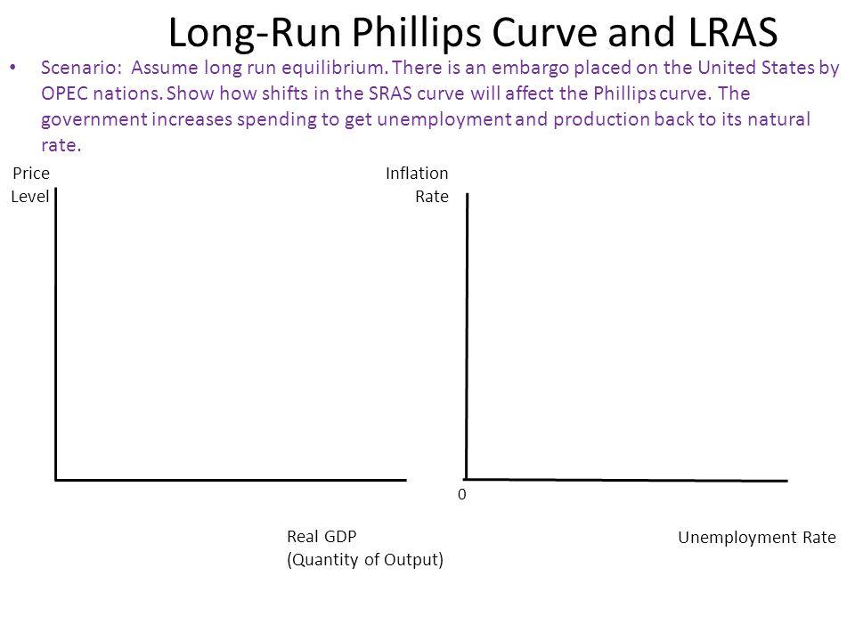 Long-Run Phillips Curve and LRAS Scenario: Assume long run equilibrium.