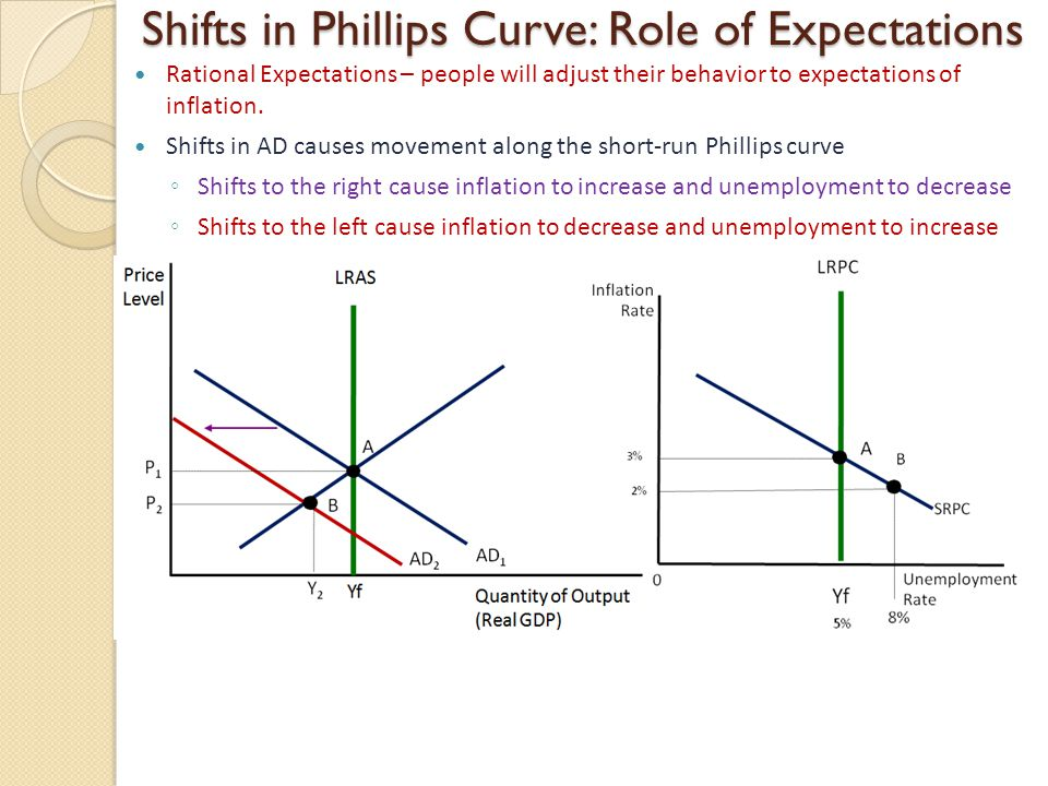 Shifts in Phillips Curve: Role of Expectations Rational Expectations – people will adjust their behavior to expectations of inflation.