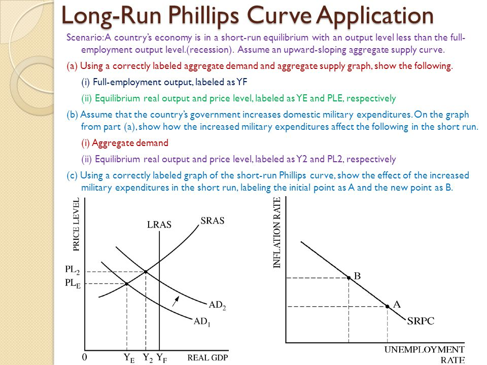 Long-Run Phillips Curve Application Scenario: A country's economy is in a short-run equilibrium with an output level less than the full- employment output level.(recession).